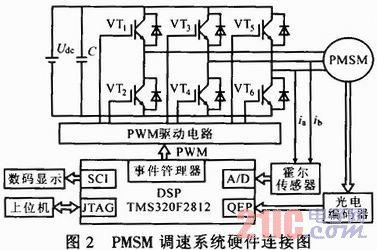 基于dsp的pmsm矢量控制系统的设计与研究
